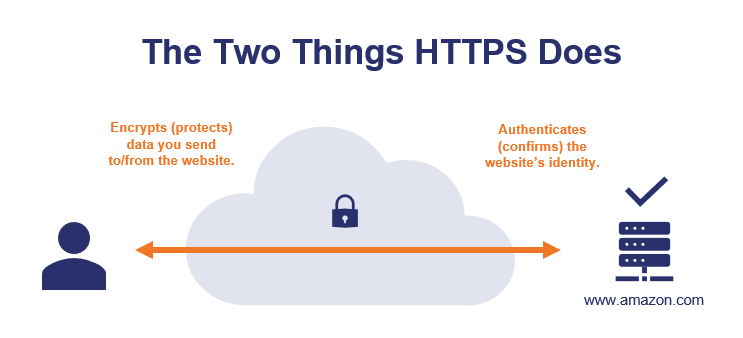 How HTTPS Works - The Two Things HTTPS Does