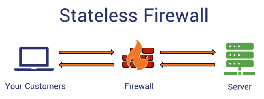 A graphic illustrating how does a firewall work (how a stateless firewall works)