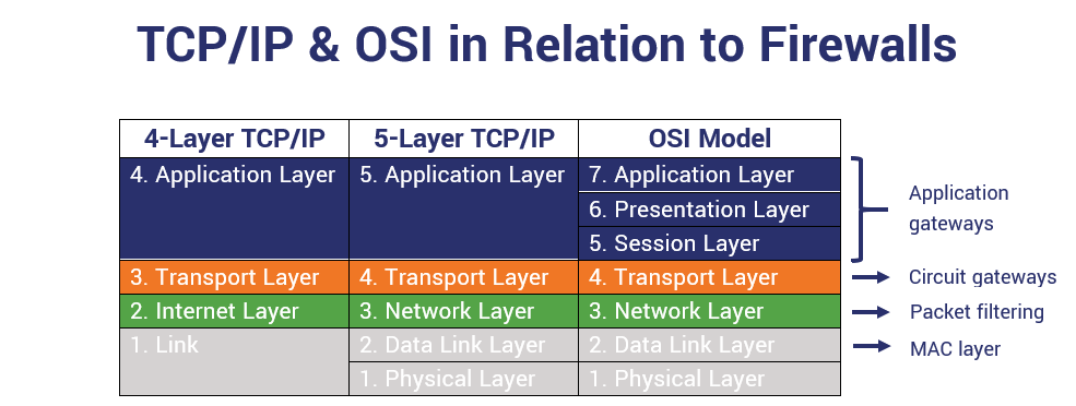 A graphic showcasing where different types of firewalls correspond to TCP/IP and OSI model layers