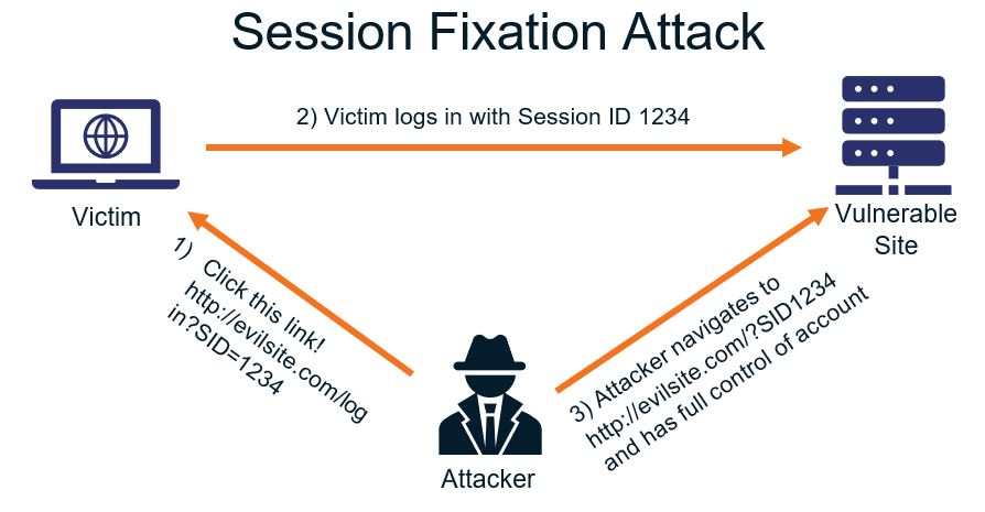 Session Hijacking Session Fixation Attack