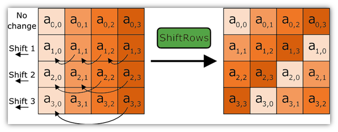 How the AES shiftrows process works (symmetric encryption algorithms)