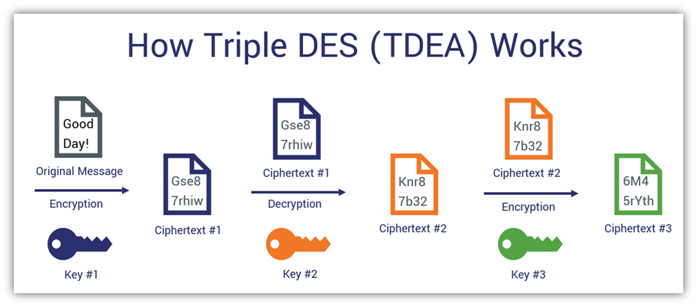 Symmetric encryption algorithms - a graphic breaking down how triple DES (3DES / TDEA) works
