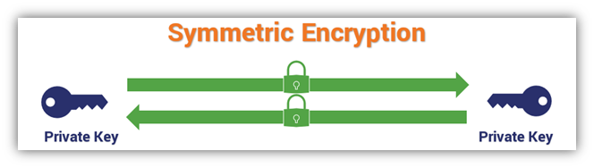 How does symmetric encryption work? This graphic illustrates the concept