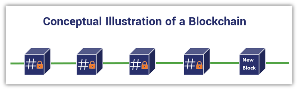 Graphic illustrating what a blockchain is and how blockchain works