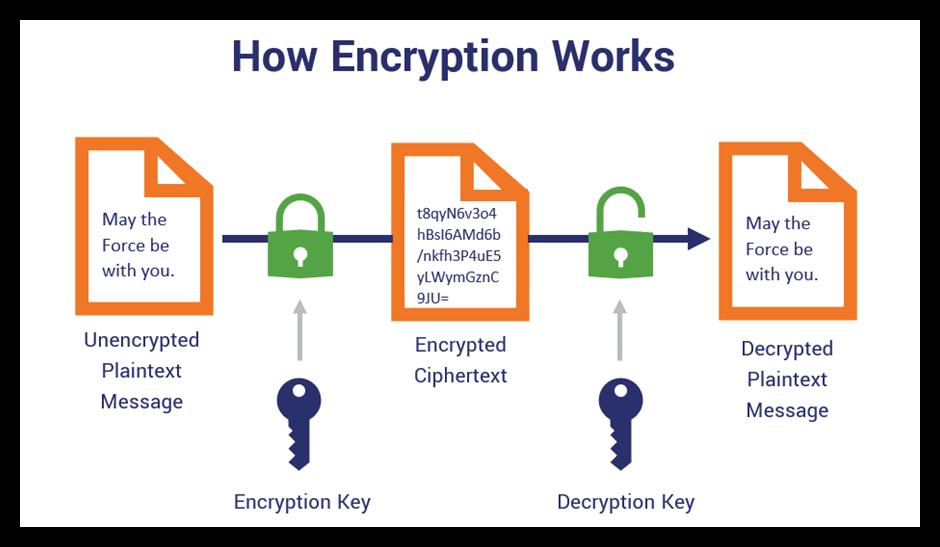 Asymmetric vs symmetric encryption graphic illustrates change from plaintext data to ciphertext data using an encryption key and a decryption key