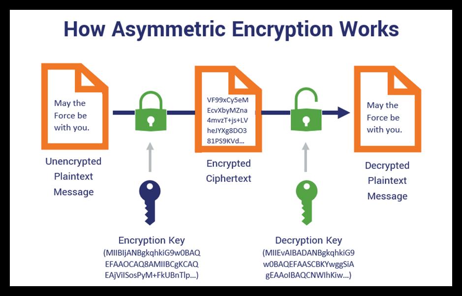 Asymmetric vs symmetric encryption graphic illustrates the asymmetric encryption process that changes plaintext data into ciphertext data using 2 unique keys -- one to encrypt and the other to decrypt data