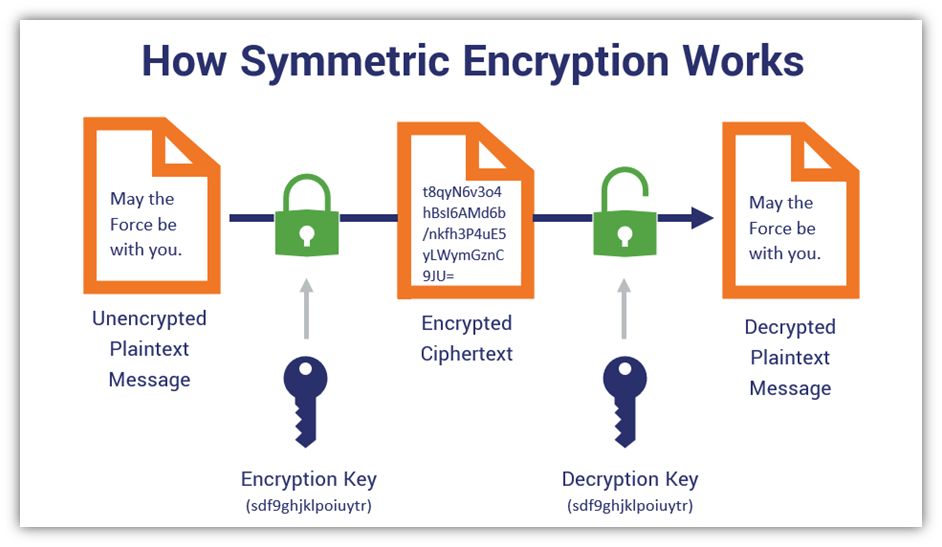 Asymmetric vs symmetric encryption graphic illustrates the symmetric encryption process that changes plaintext data into ciphertext data using 2 identical keys