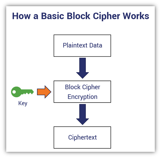 block cipher vs stream cipher graphic: A basic diagram that outlines the encryption process using a block cipher