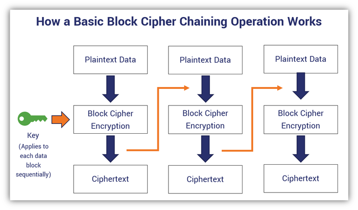 Block cipher example diagram that shows how a basic block cipher chaining operation works