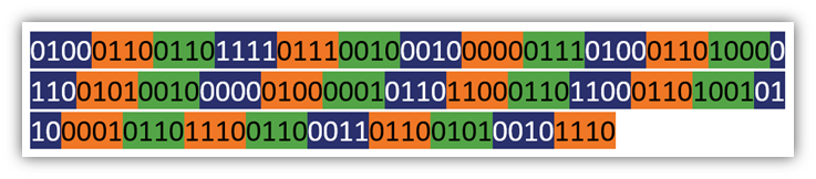 Block cipher vs stream cipher graphic: This image illustrates a message being divided up into data blocks.