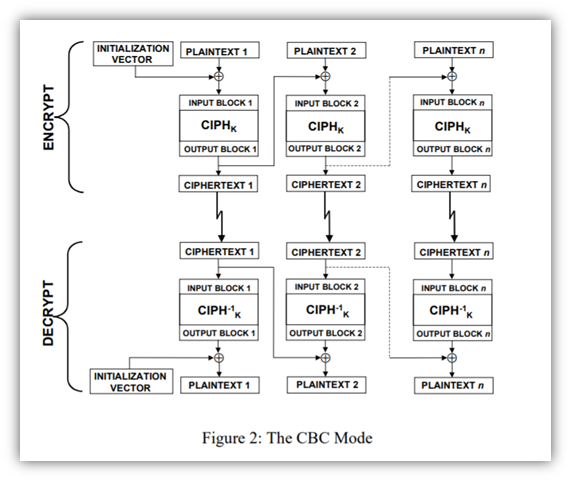 A screenshot from NIST of the CBC mode of operation for block ciphers. It's a diagram that breaks down the encryption and decryption processes.