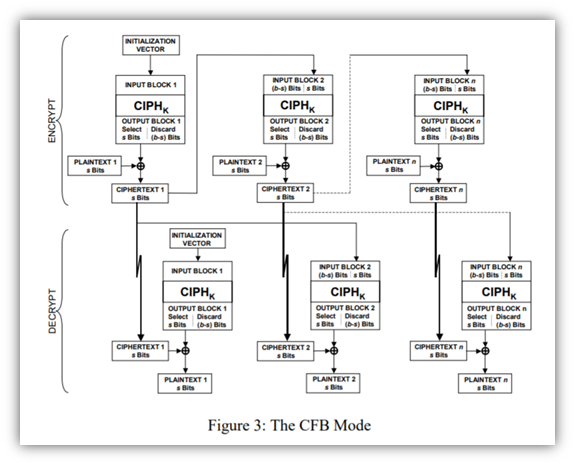 A screenshot from NIST of the CFB mode of operation for block ciphers. It's a diagram that breaks down the encryption and decryption processes.