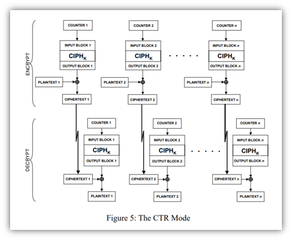 A screenshot from NIST of the CTR mode of operation for block ciphers. It's a diagram that breaks down the encryption and decryption processes.