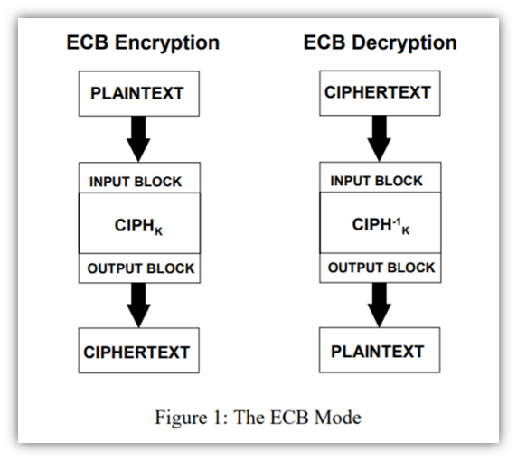 A screenshot from NIST of the ECB mode of operation for block ciphers. It's a diagram that breaks down the encryption and decryption processes.