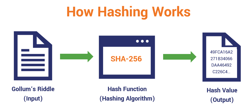 A basic hash function graphic that illustrates how you run an input through a hashing algorithm and it results in the creation of a hash digest output