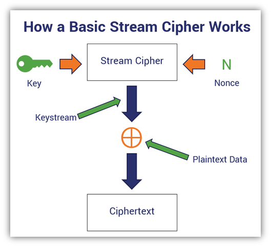 block cipher vs stream cipher graphic: A basic diagram that outlines the encryption process using a stream cipher