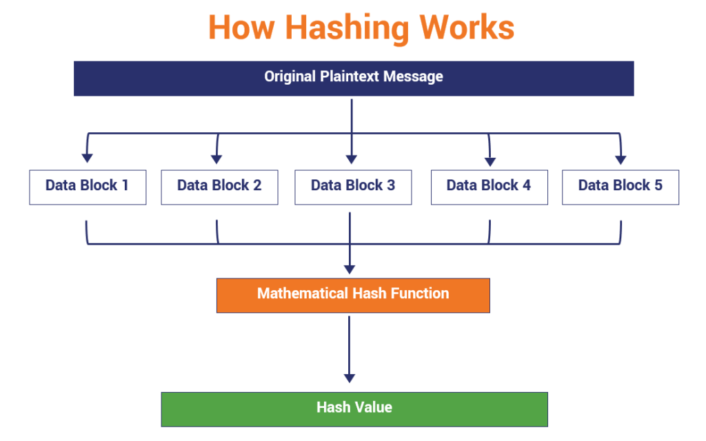 Hash function diagram that illustrates how hashing works