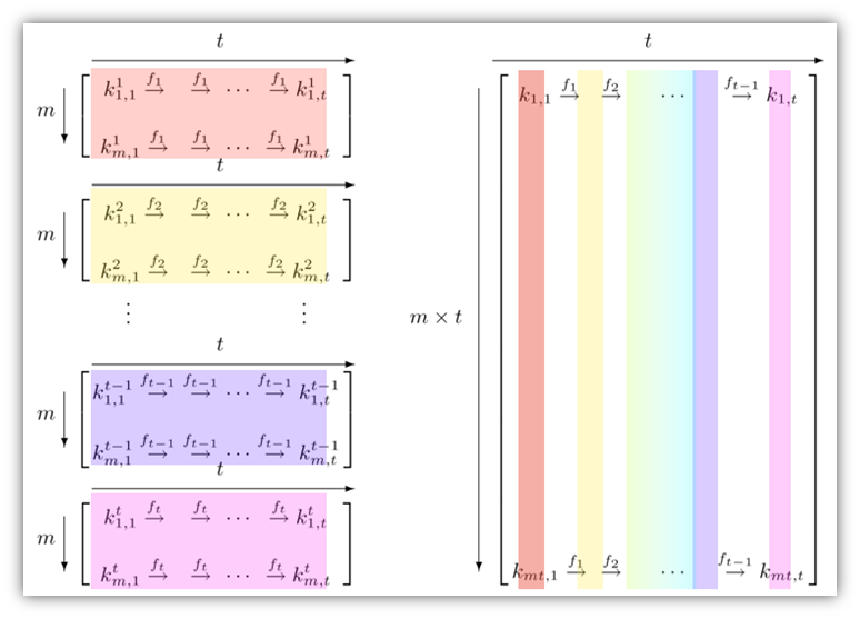 A screenshot of a rainbow table illustration by Philippe Oechslin that is available through Wikipedia.