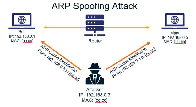 ARP Spoofing Diagram