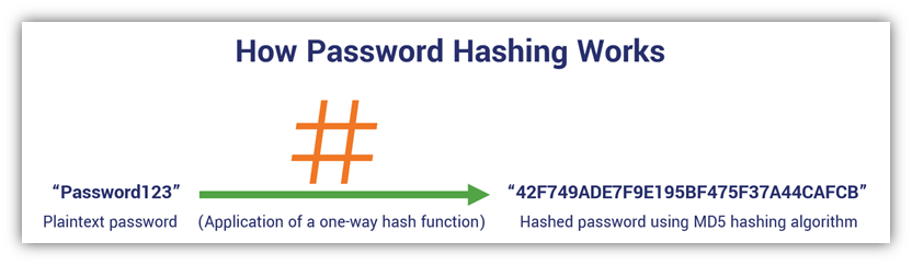 An illustration showing how password hashing works traditionally