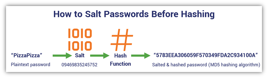 An illustration showing how password hashing works when you salt a password prior to hashing it