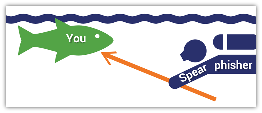 what is spear phishing example graphic
