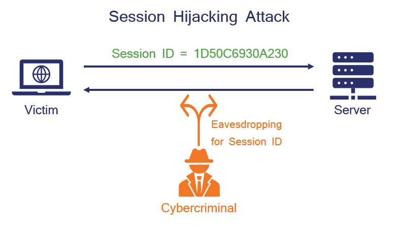 how session hijacking works