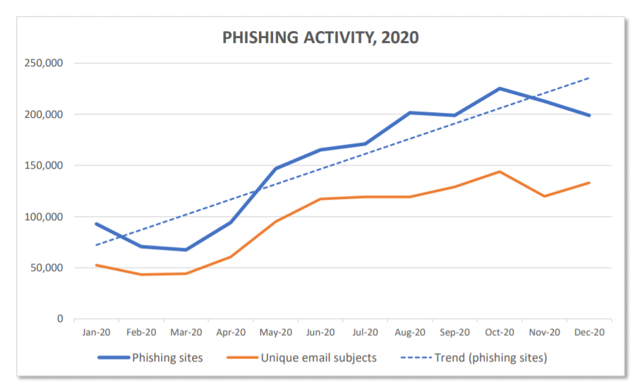 APWG 2020 phishing activity data for phishing sites and emails