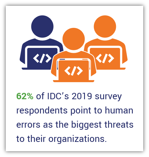 password security graphic that talks about the percentage of IDC survey respondents who say human errors are the leading threats to organizations. Features three illustrations of users on their computers, 2 out of 3 of which are colored in an alarming color