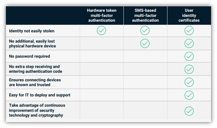 A screenshot of Sectigo's table comparing the differences between user identity certificates and hardware token- and SMS-based MFA methods