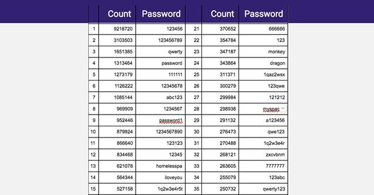 poor passwords