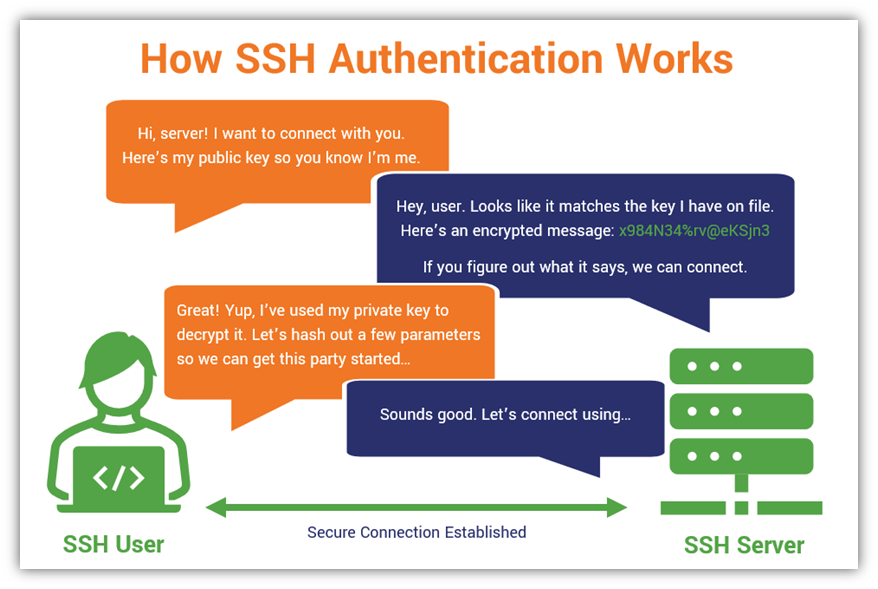 A simplified example of how SSH authentication works that's illustrated as a conversation between a user and the SSH server they're connecting to