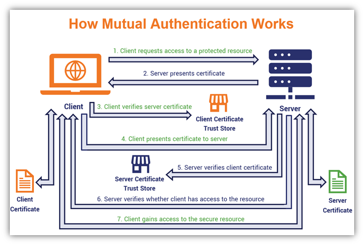 An in-depth diagram showing how client authentication works using a client authentication certificate