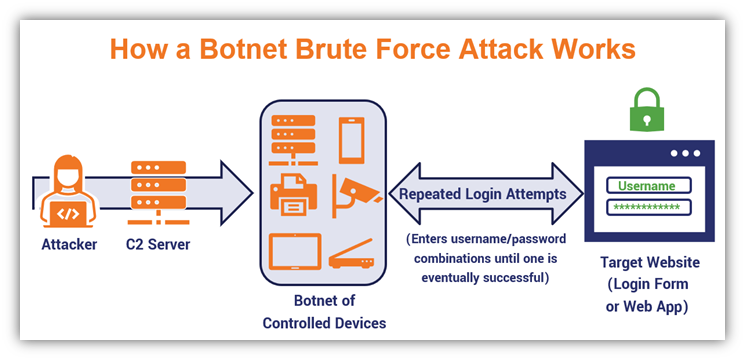 An illustration of how a brute force attack works when an attack uses a botnet of controlled devices