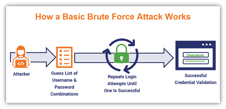 A basic brute force attack example illustration that repeatedly tries items on a list of guessed usernames and/or passwords