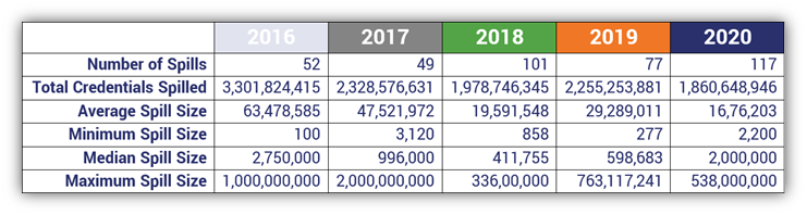 A table of data relating to credential spills that occurred between 2016 and 2020. The table showcases data from F5 Labs' 2021 Credential Stuffing Report.