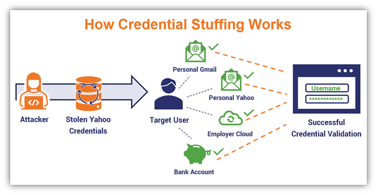 An illustration of a credential stuffing attack, which takes stolen credentials and tries them out on different websites' login forms to see if any will work