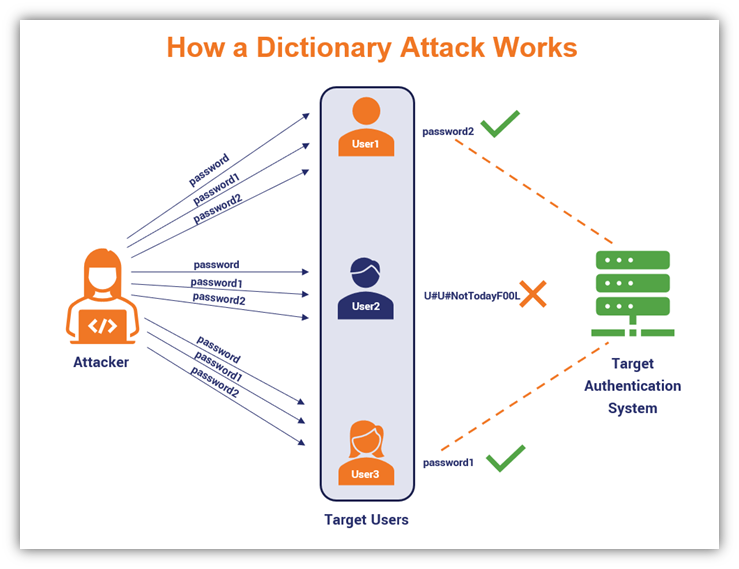 A diagram illustrating how a dictionary attack works to try to guess a password-username combination