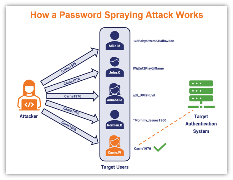 """A password spraying attack, or reverse brute force attack, is one that """"sprays"""" a select list of common passwords at a larger list of guessed usernames. The hope is that one of the common passwords will find a matching username that cybercriminals can use to access an account."""