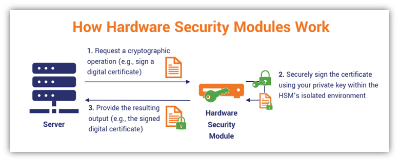 A graphic illustrating how hardware security modules work. The HSM receives an input requesting a cryptographic operation (such as signing a digital certificate). It performs that operation within its secure environment using your stored private key. Then it returns the requested output of a signed digital certificate.