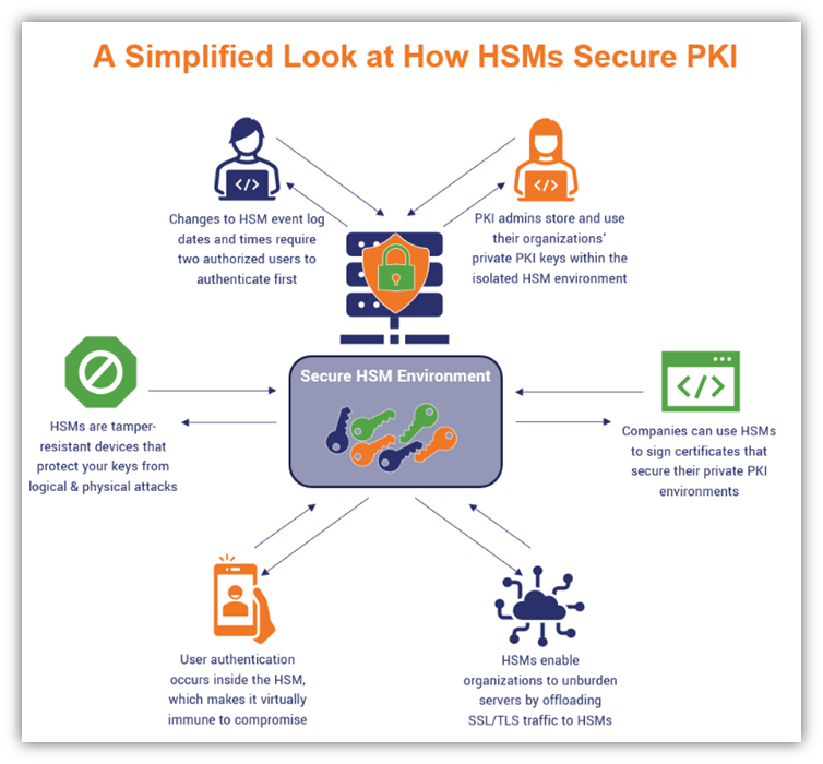 Graphic that breaks down some of the benefits of using a hardware security module to secure your public key infrastructure