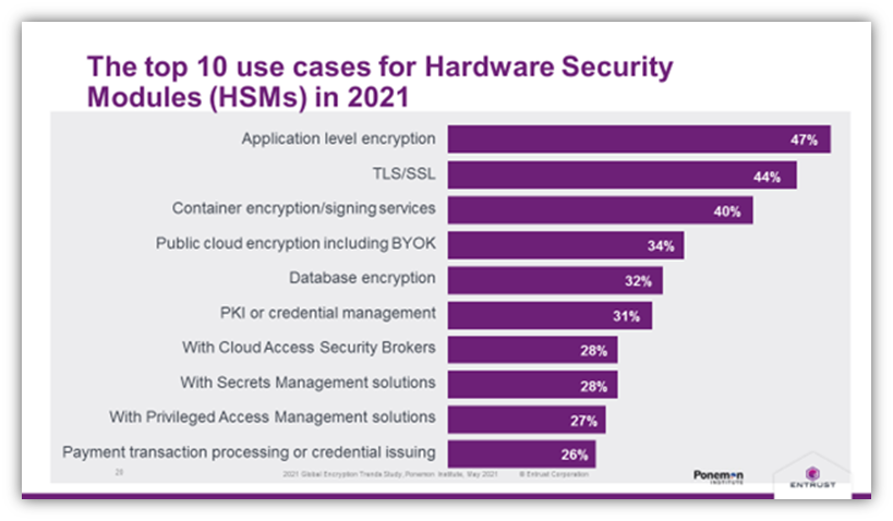A screenshot of a bar chart from Entrust and Ponemon Institute. Source: https://www.entrust.com/resources/hsm/faq/what-are-hardware-security-modules