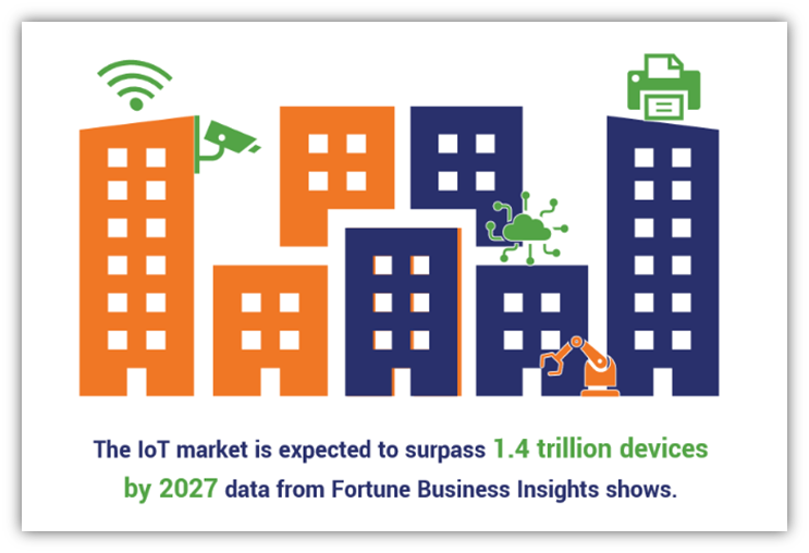 IoT security device market growth by 2027. Data source: Fortune Business Insights.
