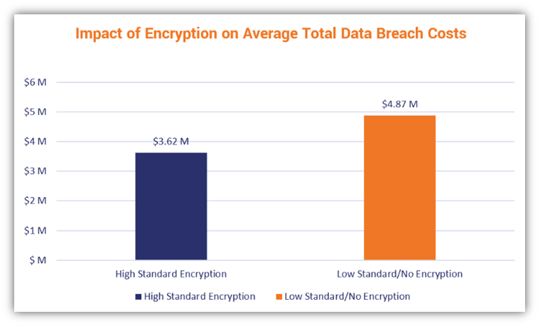A bar chart that shows the impact of encryption on the average total data breach costs (data credit: IBM's 2021 Cost of a Data Breach Report)