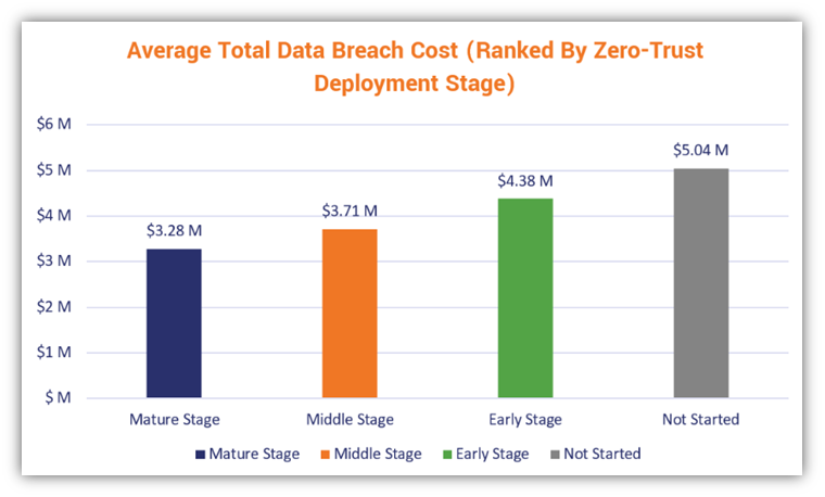 A bar chart that shows the average total cost of a data breach (data credit: IBM's 2021 Cost of a Data Breach Report)