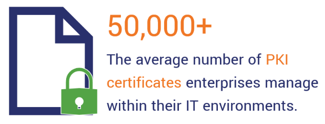 The average organization has at least 50,000 PKI certificates. This is a demonstrative illustration for the benefits of PKI automation.