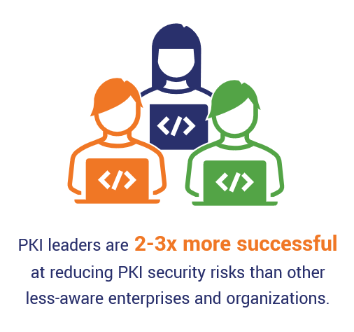 A data graphic explaining that PKI leaders are 2-3 times more likely to reduce their PKI security risks than other less-aware organizations.