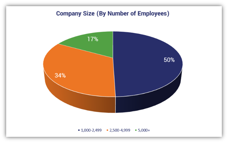 A pie chart that shows the size breakdown of DigiCert survey respondents' companies.