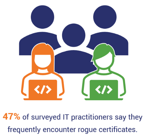 This statistics-based graphic drives home the importance of PKI automation by citing DigiCert data that shows 47% of IT professionals frequently encounter rogue certificates.