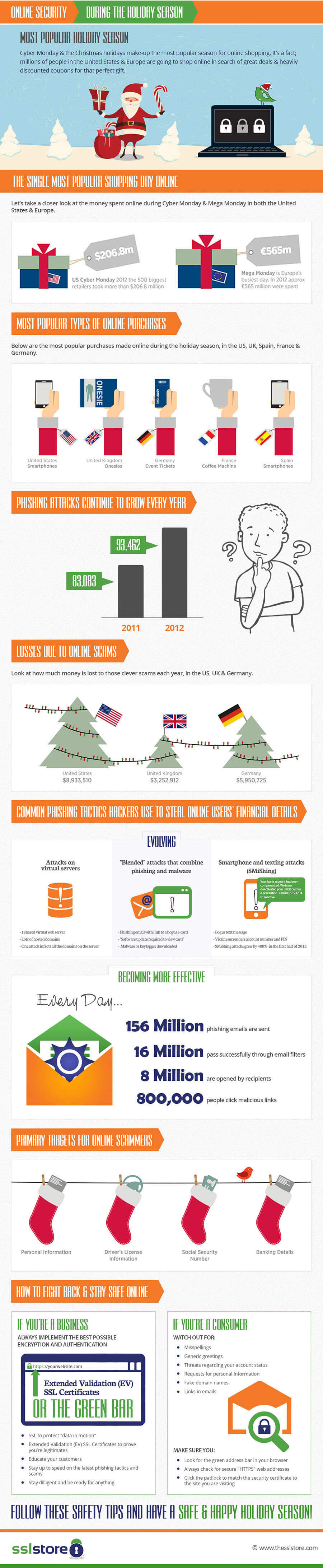 Infographics:Holiday Seasons(Cyber Monday)Online Shopping Security Tips Infographics